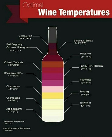 What Is The Optimal Temperature For Various Wines